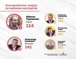 antyreytyng_meriv_tereshchenko-01